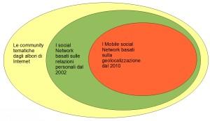 evoluzione social network