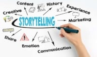 Storytelling per il marketing e la comunicazione