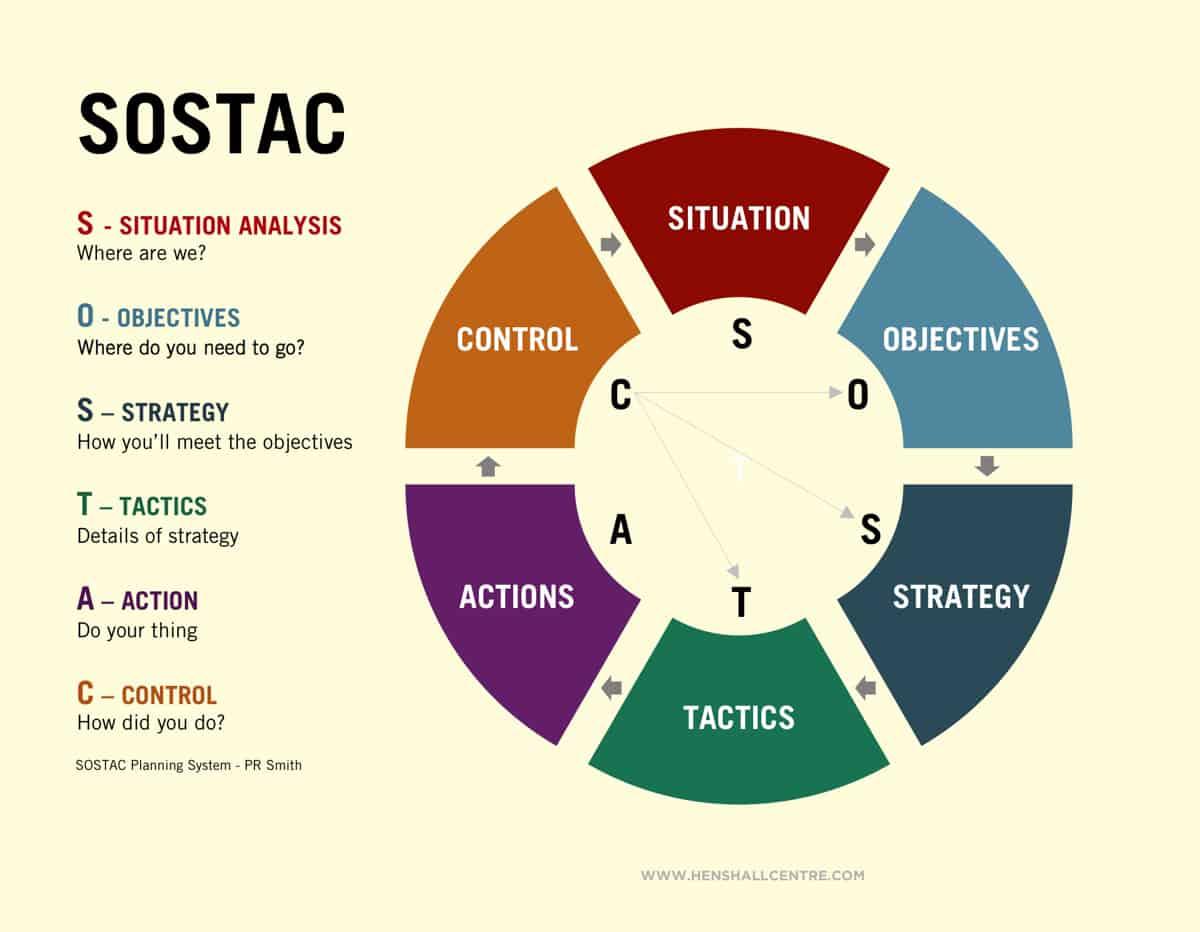 comunicazione-marketing Piano di comunicazione: come scriverlo, quali modelli seguire